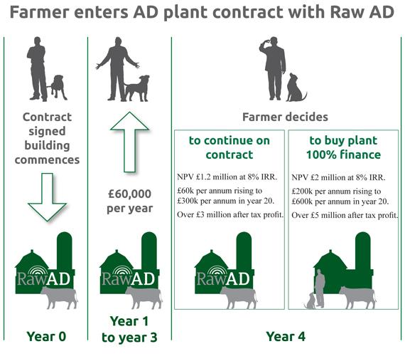 RawAD farmers