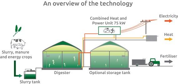 BiogasTechnology